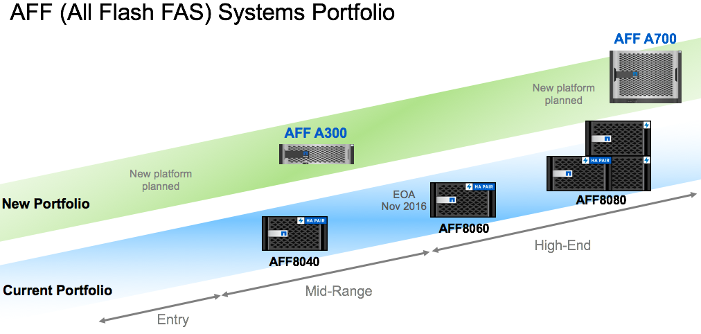AFF model alignment