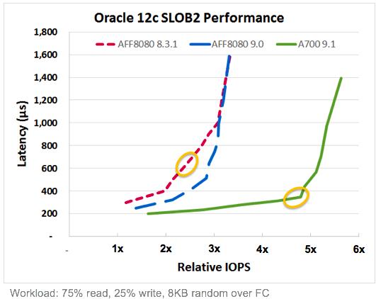 Oracle testing