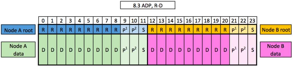 8.3 ADP, R-D