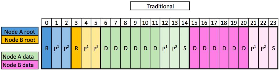Traditional cDOT